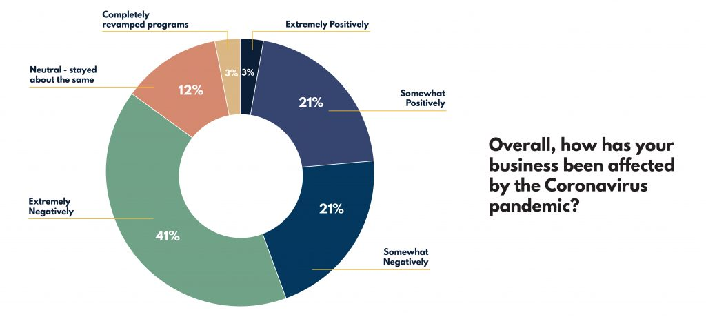 Tri-Valley Pandemic Business Survey 2021 4